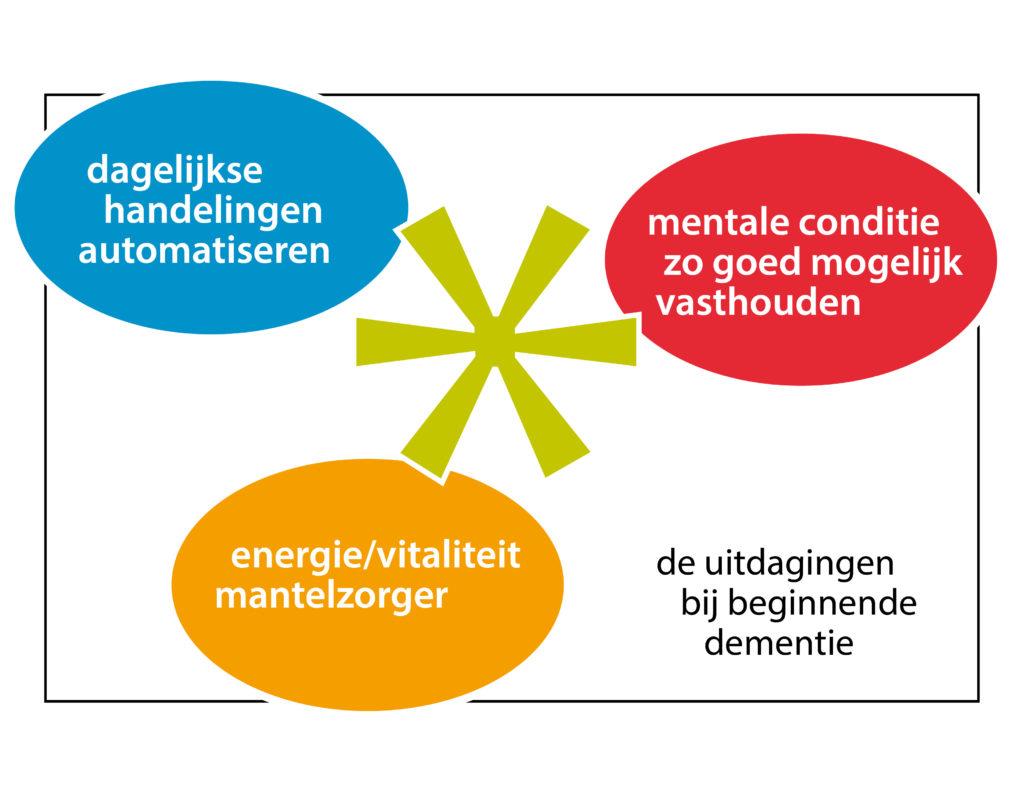 dag*wijzer - de 3 uitdagingen bij beginnende dementie