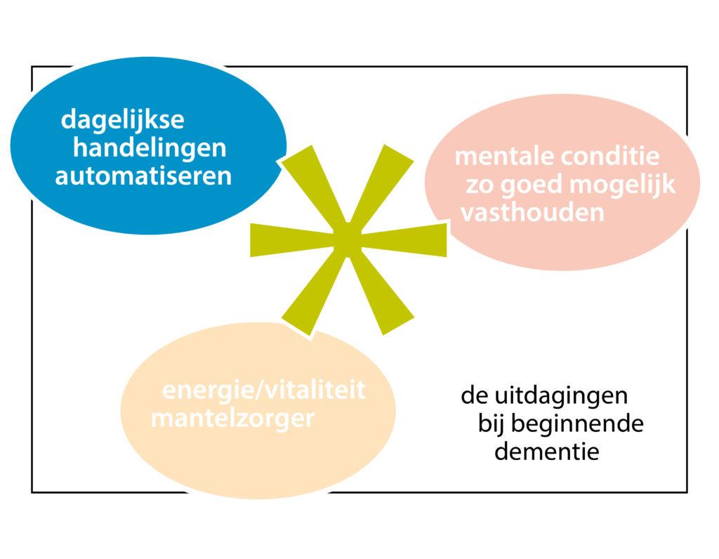 de 3 uitdagingen - dagstructuur bij beginnende dementie