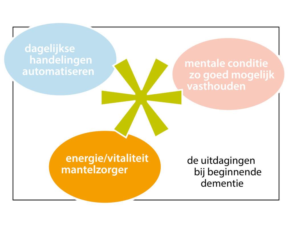 de 3 uitdagingen bij beginnende dementie - mantelzorg